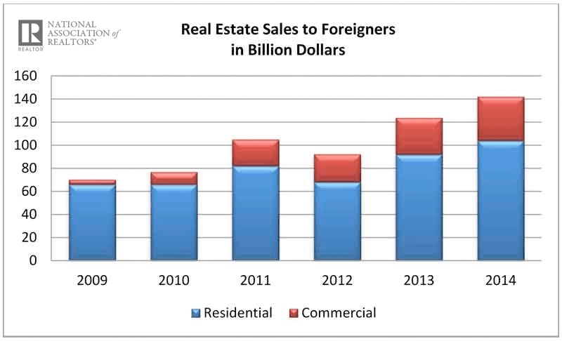 National Association of Realtor chart